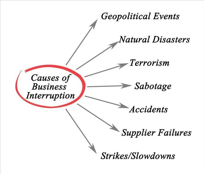 "A sign that says ""Causes of business interruption"", arrows pointing to different causes"